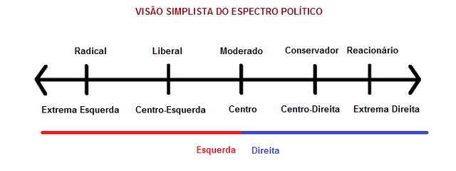 Resultado de imagem para Extrema Direita ou Extrema Esquerda