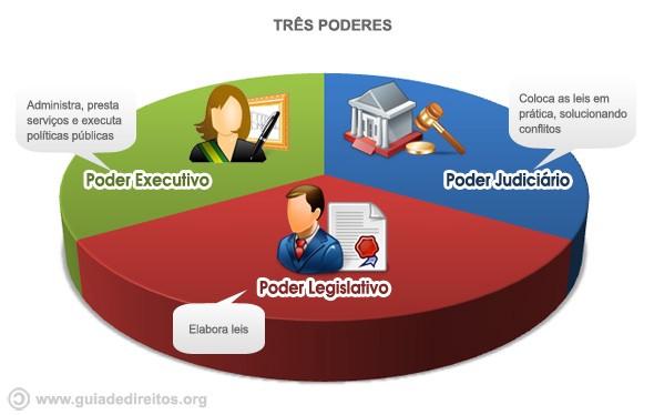 Os três poderes do Brasil: Executivo, Legislativo e Judiciário | by Brenda  Viegas | Medium